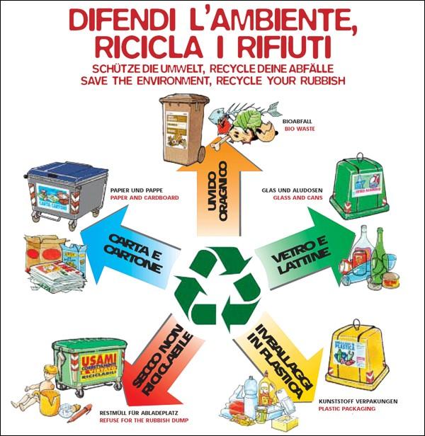 Alvignano ce vola la raccolta differenziata dei rifiuti - Rifiuti umido ...